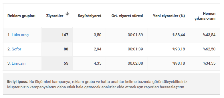 AdWords ve Analytics