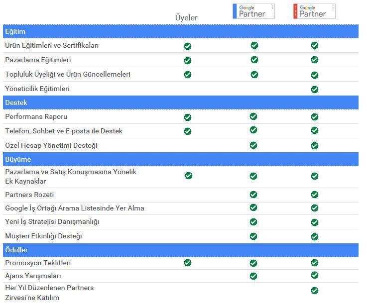 Google Partners Avantajlar Tablosu
