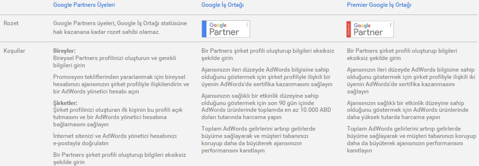 Google AdWords İş Ortağı (Google Partners) Ajansların Dikkat Etmesi Gereken Noktalar
